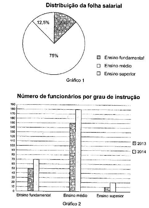 q148_graficos1e2