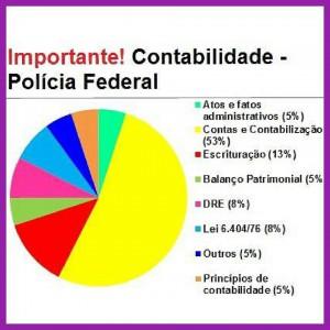 Grafico PF
