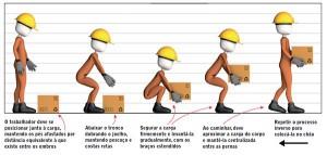 Forma correta de fazer levantamento, transporte e descarga individual de materiais.