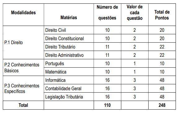Disciplinas cobradas na prova da Prefeitura de Campo Grande