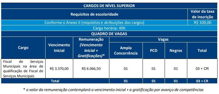 Concurso Prefeitura de Salvador (BA)