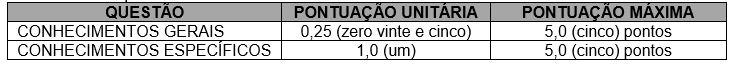 concurso Prefeitura de Içara 2019